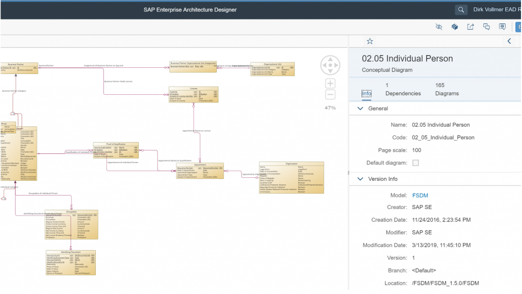 FSDM CDM (konzeptionelles Datenmodell) aus dem SAP PowerDesigner Projekt in einem SAP Enterprise Architect Diagramm.