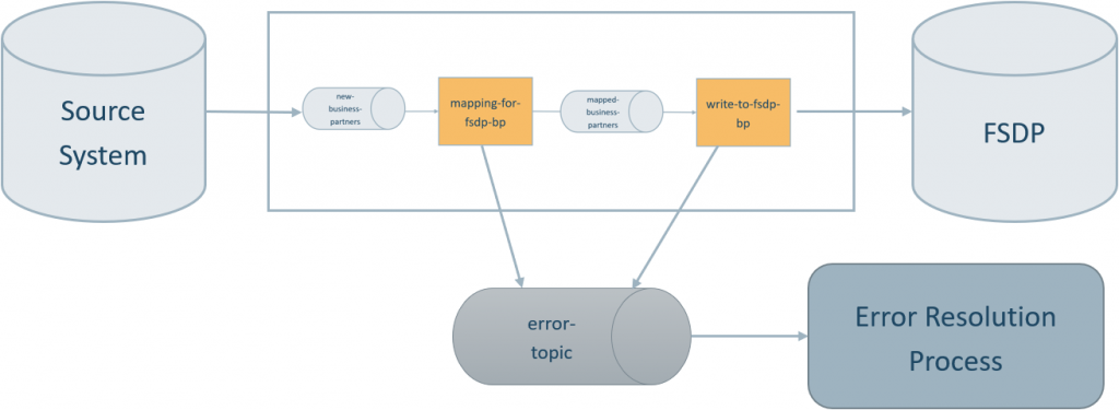 error topic for error handling